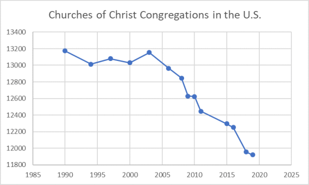 Figure_Congregations_110219