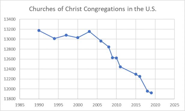 Figure_Congregations_110219