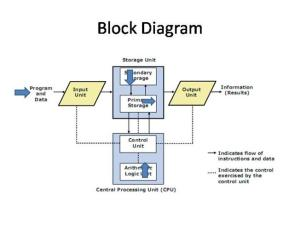 Block Diagram |authorSTREAM