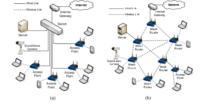 Traditional-WLAN-a-versus-Wireless-Mesh-Network-b