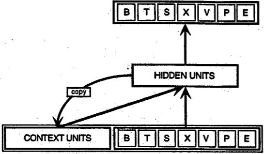 Neural Network Recurrent