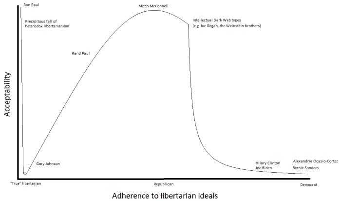 Adherence to libertarianism