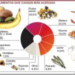 La guía definitiva de las alergias alimentarias