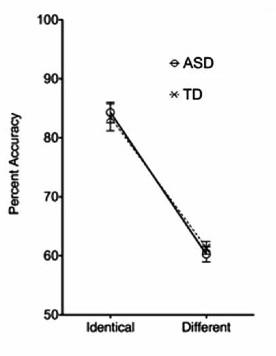 El desempeño en la prueba fue mucho mejor en las imágenes iguales que en las diferentes, pero el efecto fue idéntico para ambos grupos (niños con TEA (ASD) y niños con desarrollo típico (TD)).