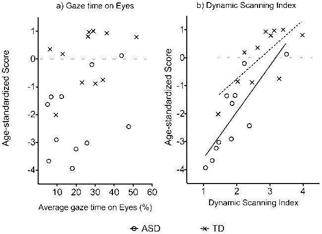 El desempeño en el reconocimiento facial no se estableció de acuerdo al tiempo que las personas dedicaban a mirar los ojos de la cara (a) sino que se estableció en base al Índice de Escaneo Dinámico (Dynamic Scanning Index) (b)