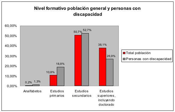 Fuente: INE. 2011
