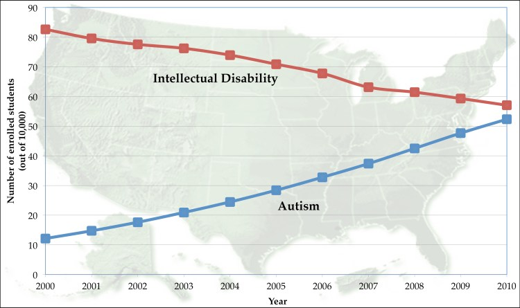prevalencia autismo discapacidad intelectual neurodiversidad