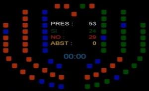Resultado de la Votación. PSOE y CC votaron en contra