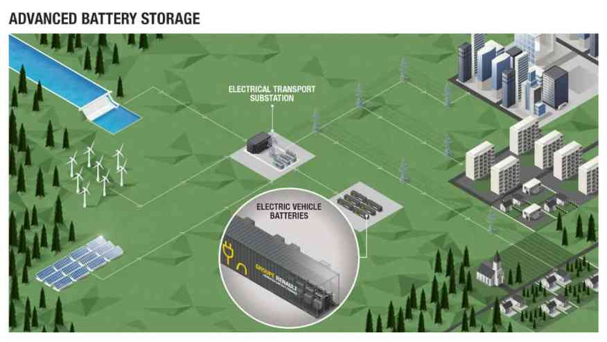ELECTRIC VEHICLE BATTERIES TECHNOLOGY RENAULT