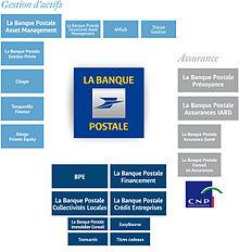 assurance iard banque postale