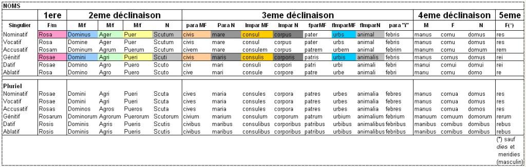 tableau conjugaison anglais pdf