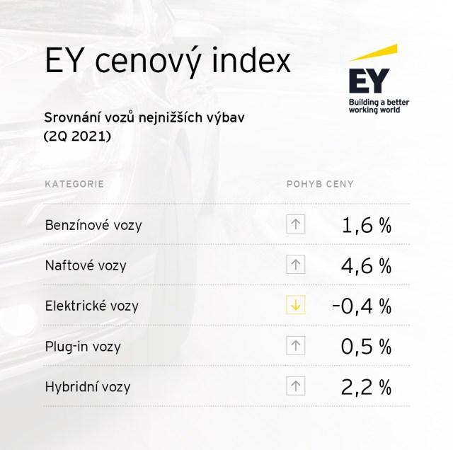 Srovnání vozů podle kategorií základní a nejvyšší výbavy (bez započtení inflace)