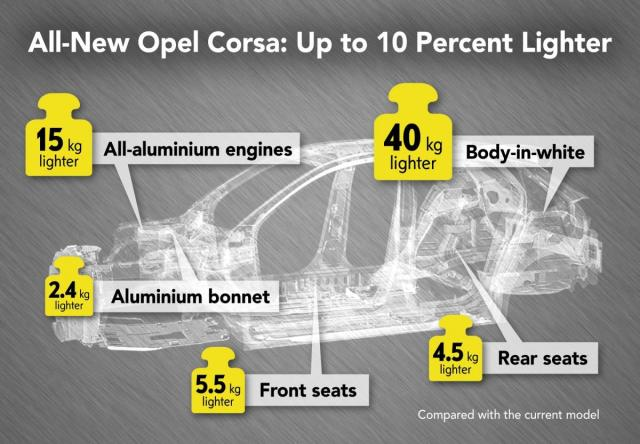 2020-Opel-Corsa-infographic