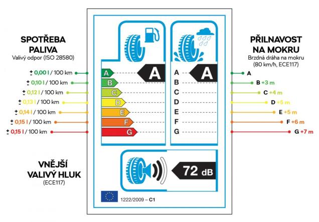 tyres-label-information-czech