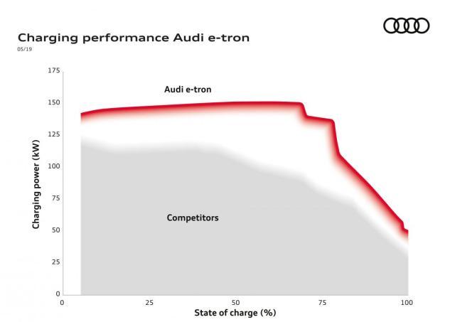 Charging performance Audi e-tron
