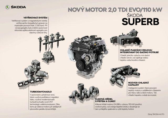 SUPERB_Novy_motor_20-tdi-EVO-110-kW