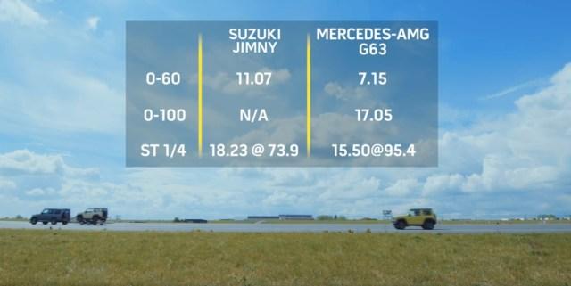 sprint-mercedes-amg-g-63-suzuki-jimny-video-vysledky