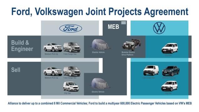 Ford-VW Alliance_arial_eu-1