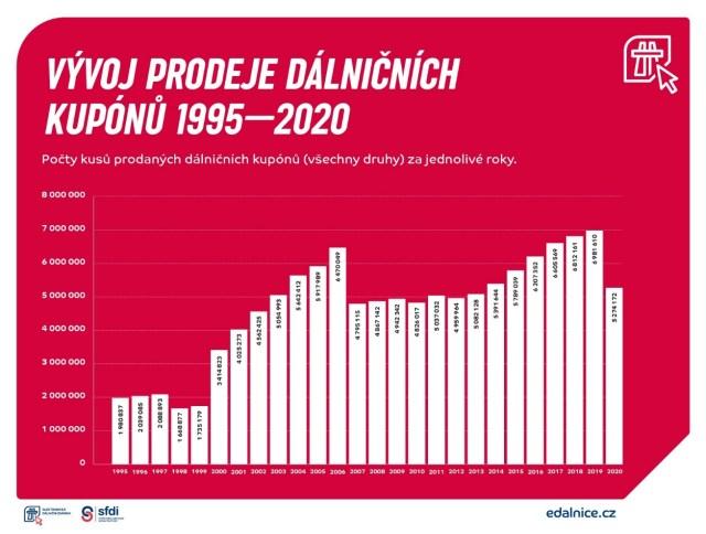 graf-prodeje-dalnicnich-znamek