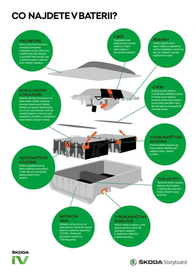 skoda-infografika-plug-in_hybrid-vyroba_baterii