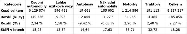 tabulka-stari-aut-za-rok-2020