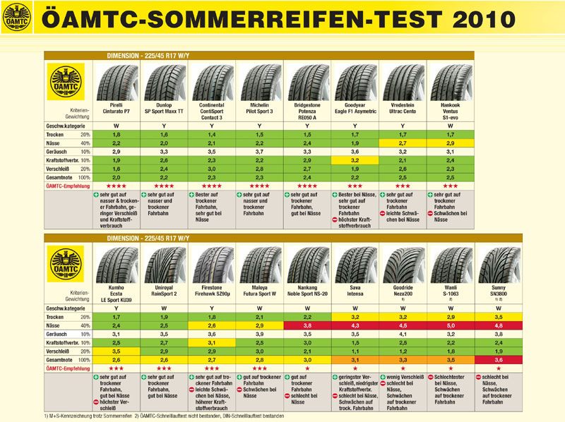 Sommerreifen Test 2010 Des Oamtc Auto Motor At