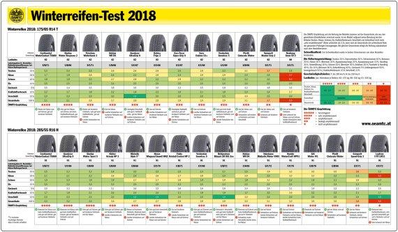 Motorradreifen Test 2019 Motorradreifen Test Testsieger Der Fachpresse Adfs Benditofutbol Com 2020 02 22