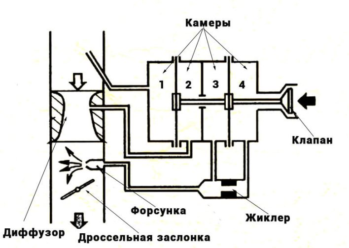 Мембранно-игольчатый карбюратор