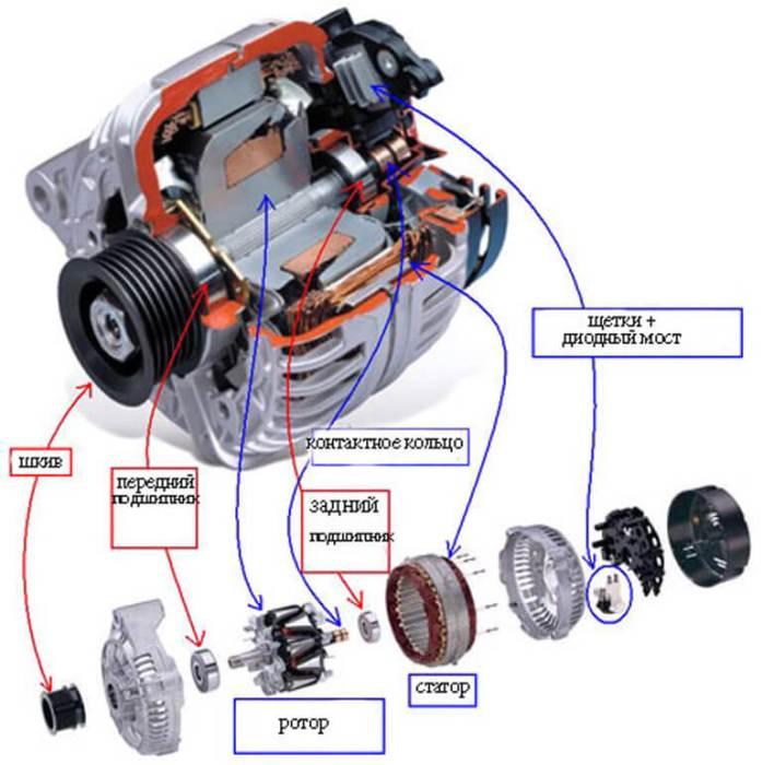 Устройство и работа генератора автомобиля
