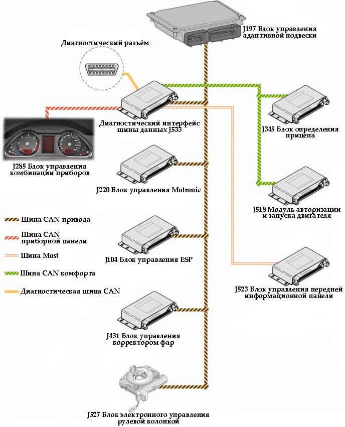 Управление датчиками адаптивной пневматической подвески Audi Q7