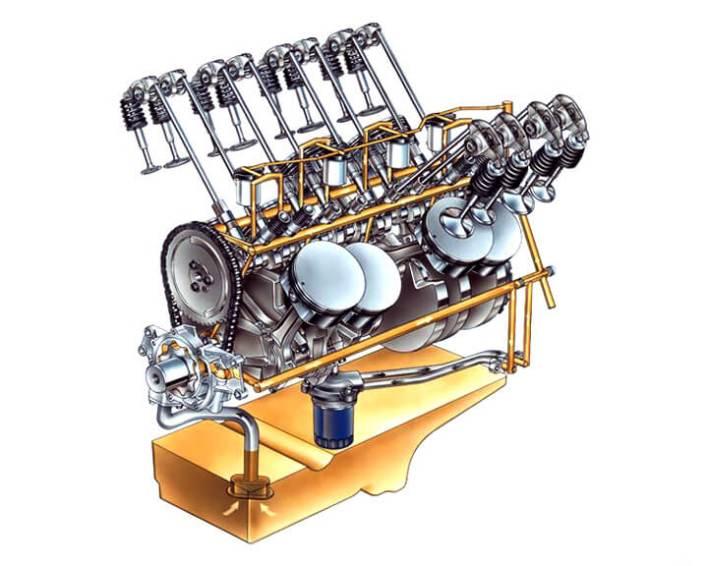 Система смазки автомобиля внутреннего сгорания