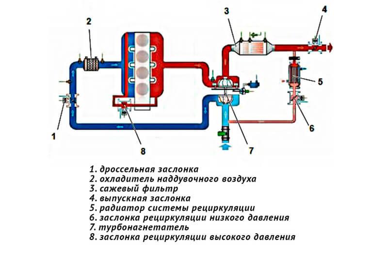 Схема комбинированной системы рециркуляции отработавших газов