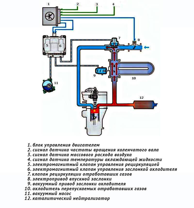 Система рециркуляции отработавших газов высокого давления