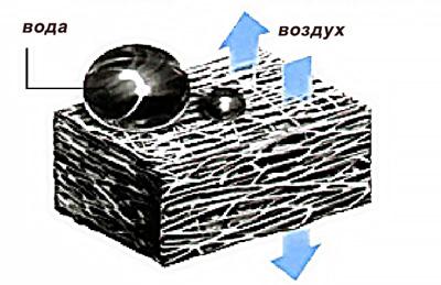 Принцип работы вентиляционных фильтров NITTO