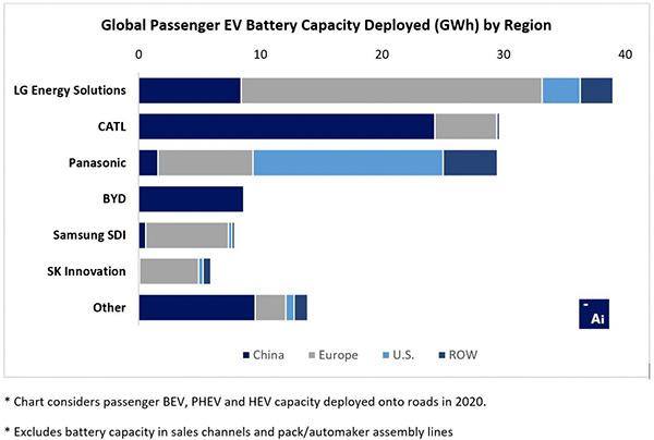 Classifica 2020 produttori batterie EV