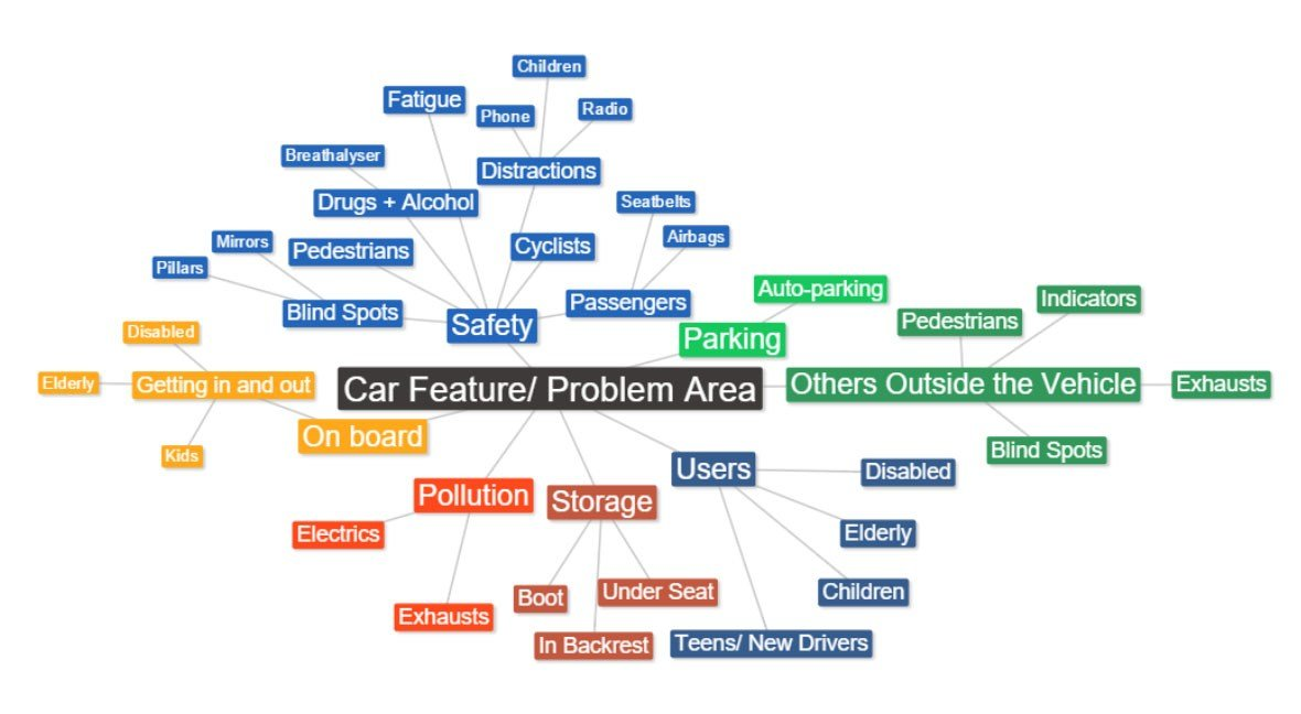 Latest Design A Car Feature To Improve People's Lives – Week 1 – Andraosdesign X The Car People Free Download