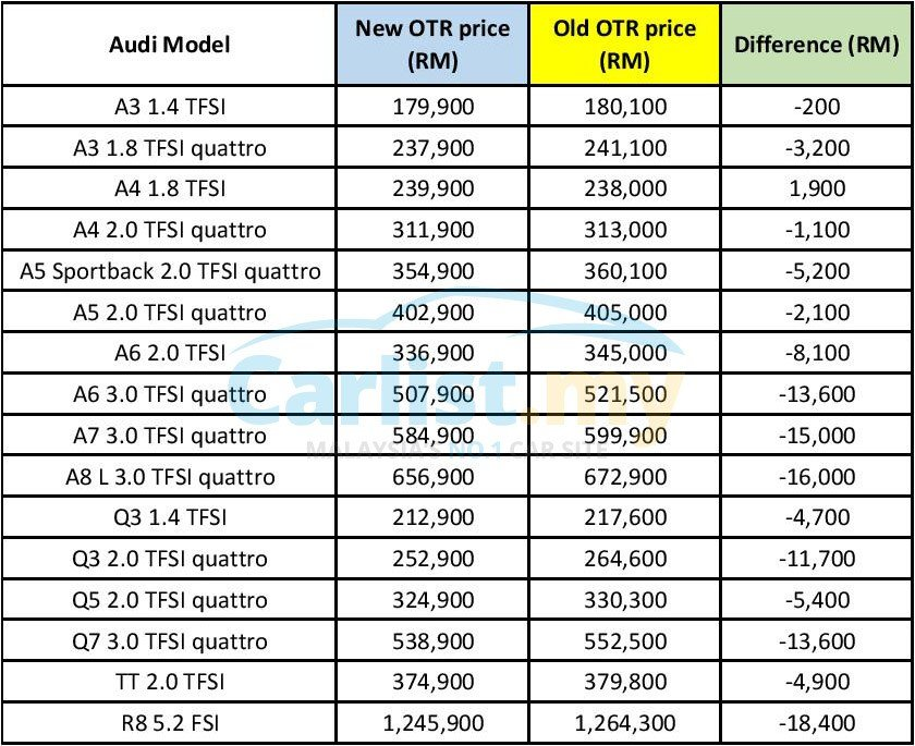 Latest Post Gst Euromobil Announces New Pricing For Audi Free Download