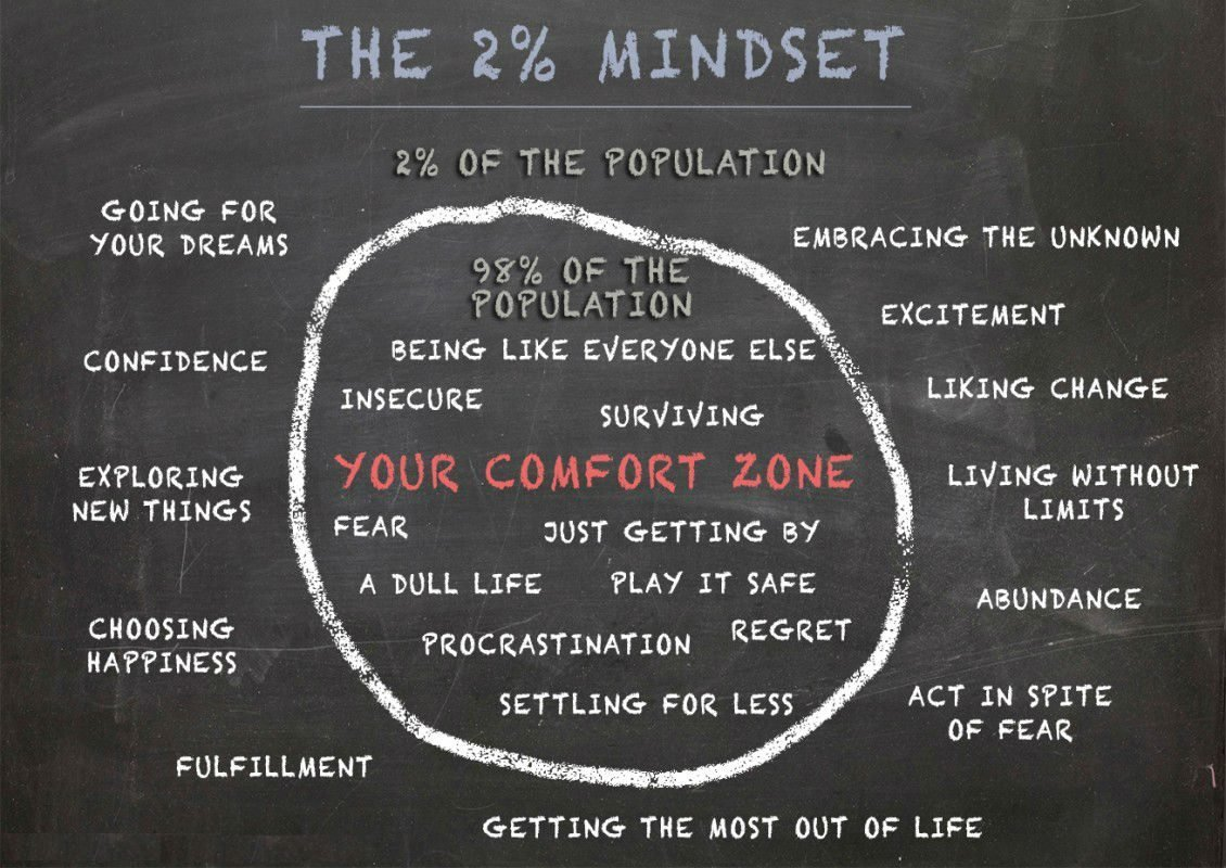 Latest 24 Jolts To Get You The H*Ll Out Of Your Comfort Zone Free Download