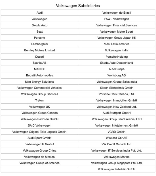 Subsidiaries and vehicle brands of the Volkswagen group