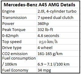 Mercedes-Benz A45 AMG details