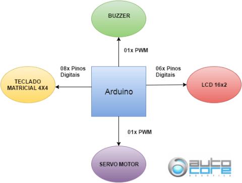 diagrama-ligacao-arduino