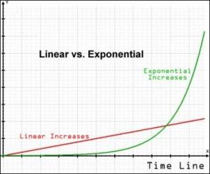lineare-esponenziale
