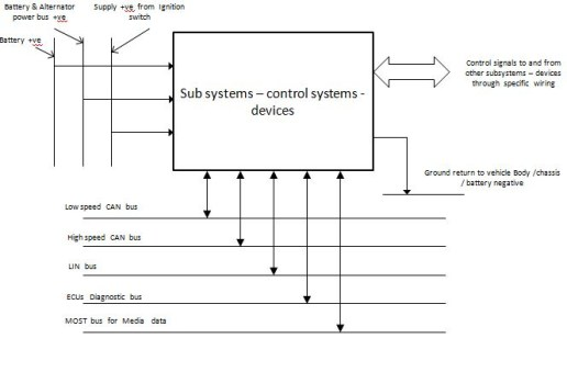 Automobile Electrical System