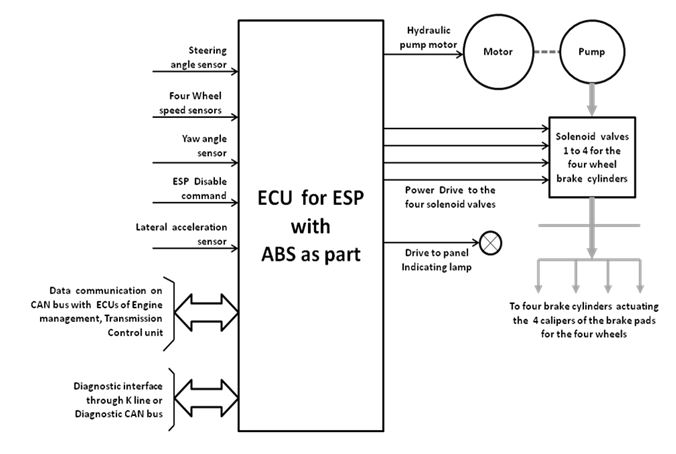 Electronic Stability Programme (ESP) – Automobile