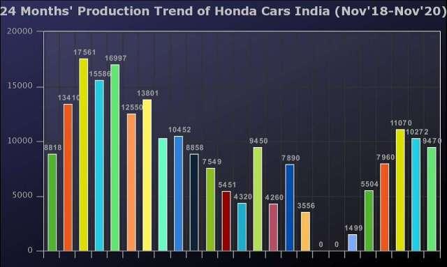 Honda Cars India 24 months production