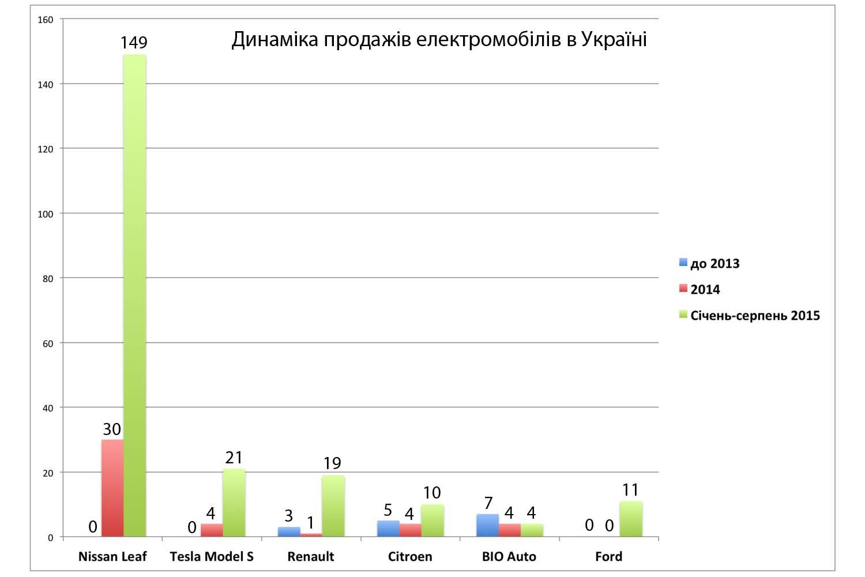 статистика продажи автомобилей renault в 2013 году