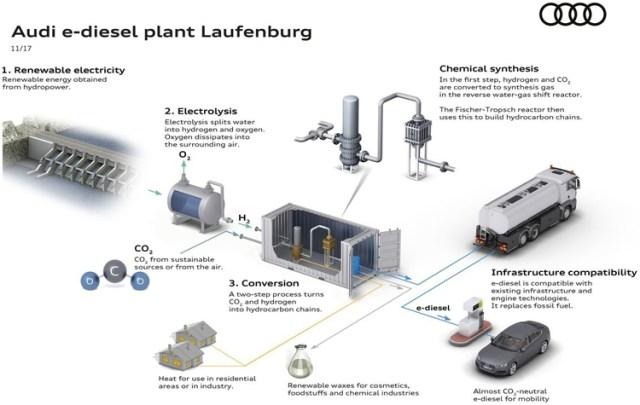 Audi построит завод по производству экологического е-дизеля
