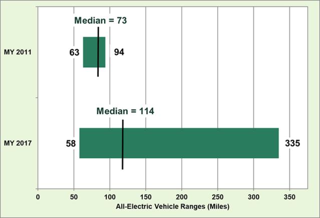 Интересные цифры: как изменился запас хода электромобилей за последние 6 лет