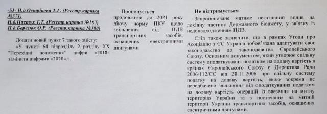 """Минфин и ГФС дали """"красный свет"""" продлению льгот на ввоз электрокаров в Украину"""