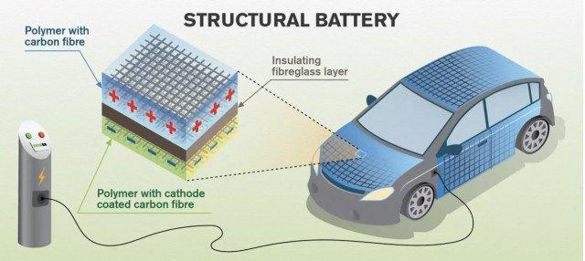Кузов вместо аккумулятора: ученые придумали неожиданную конструкцию электромобиля